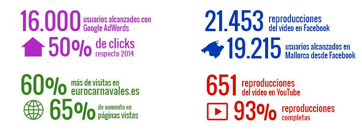 Stats Campaña Eurocarnavales 2015