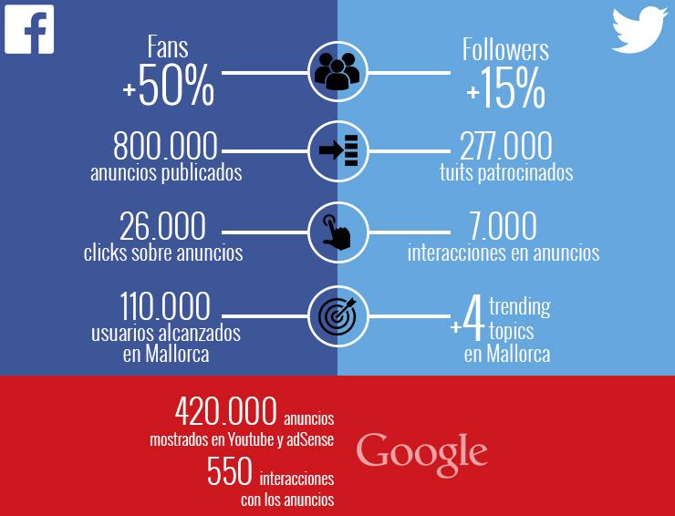 Impacto campaña en redes